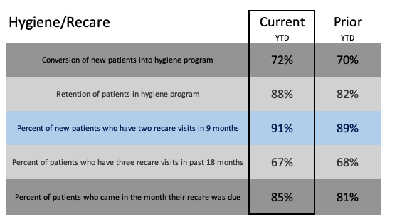 Hygiene Recare Report KPIs with current scores